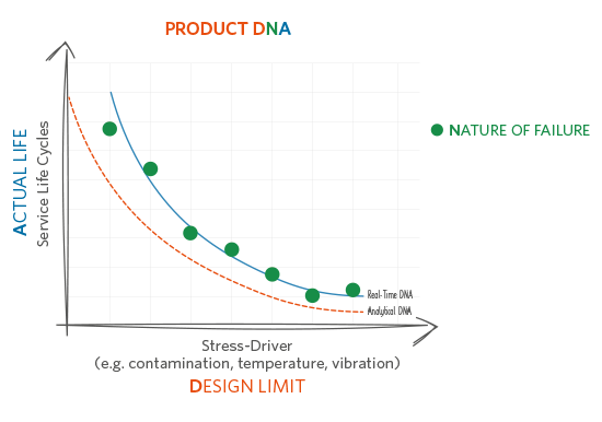 product_dna-graphic